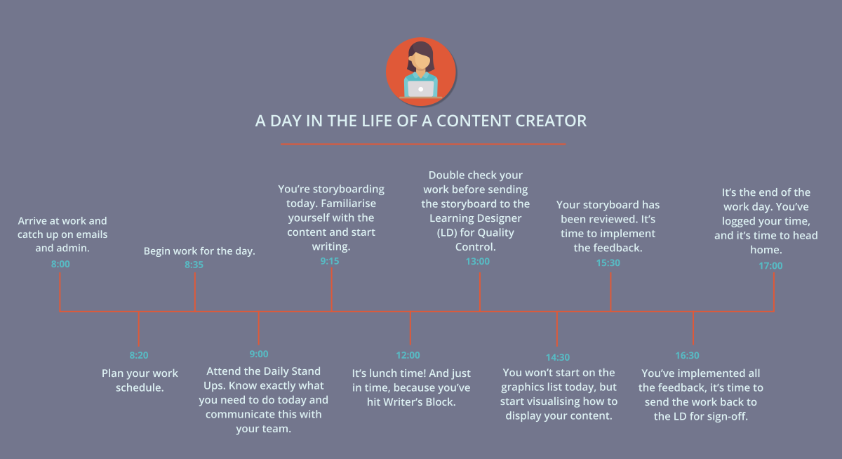 Timeline showing the day in the life of a Content Creator